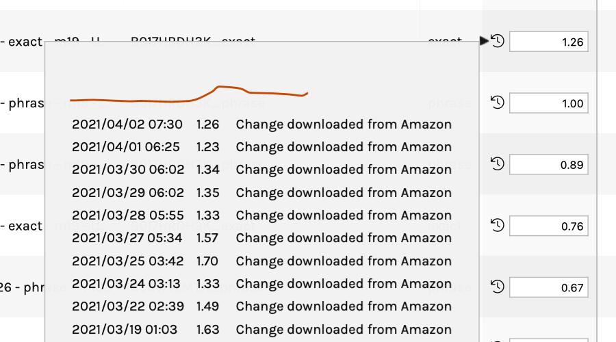 View your Amazon Sponsored Ads bid history using ManageByStats Advertising Manager